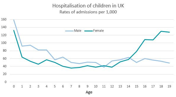 Children in hospital by age and gender